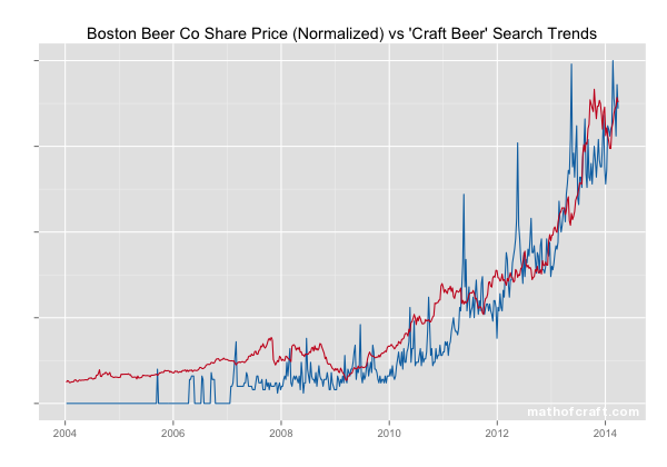 craft-beer-google-vs-sam-share-price-watermarked