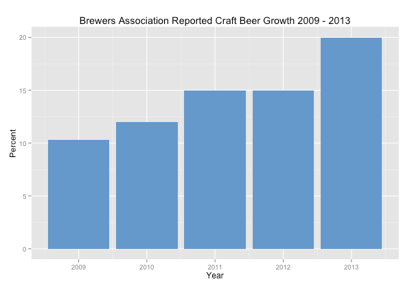 craft-beer-growth